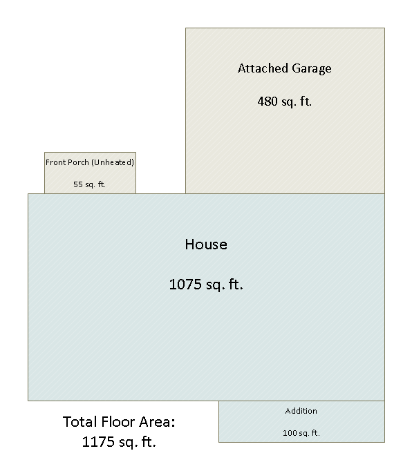 What is Total Floor Area? | Real Estate
