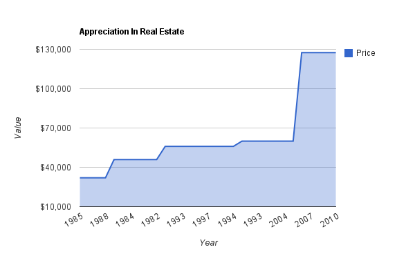 Appreciation Of A Condo In Edmonton From 1985 To 2006