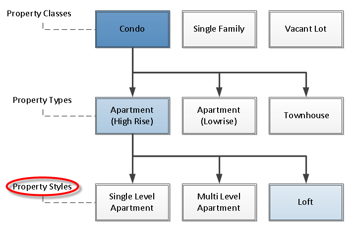 A chart showing the property styles of a condo
