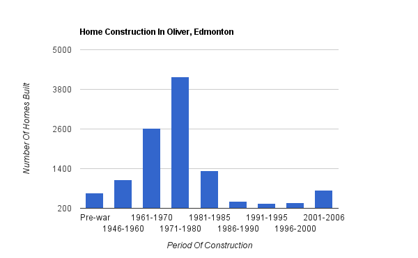 A bar graph showing when homes were constructed in Oliver
