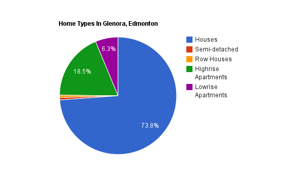 A pie chart showing home types in Glenora