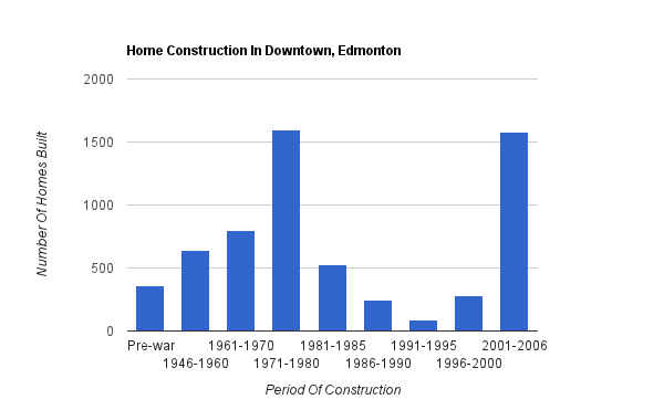 A bar graph showing when homes were constructed in Downtown