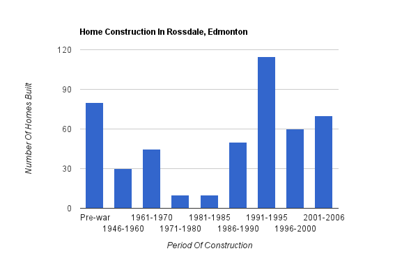 A bar graph showing when homes were constructed in Rossdale