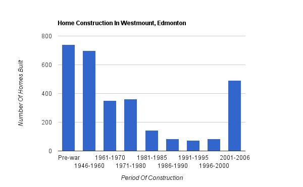 A bar graph showing when homes were built in Westmount, Edmonton