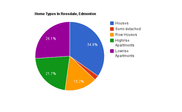 A pie chart showing home types in Rossdale