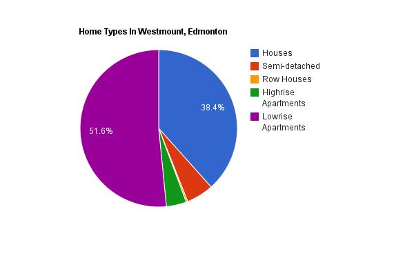 A pie chart showing home types in Westmount, Edmonton