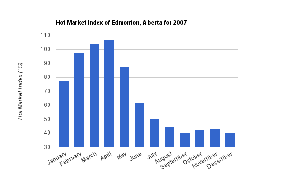 A chart showing the Hot Market Index in Edmonton for 2007