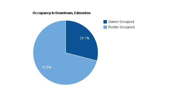 A pie chart showing the percentage of homes that are rented versus owned in Downtown