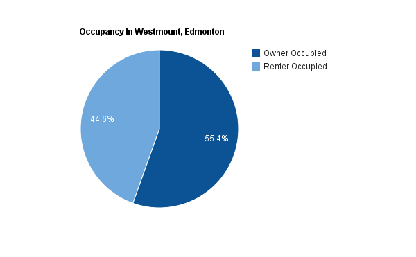 A pie chart showing how many homes are rented versus how many owned in Westmount, Edmonton
