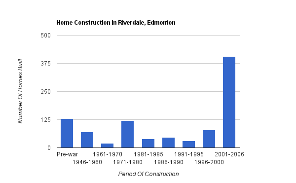 A bar graph showing when homes were constructed in Riverdale