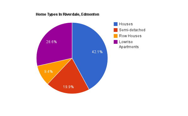 A pie chart showing home types in Riverdale