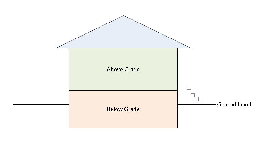 What Does Above Grade Mean? | Real