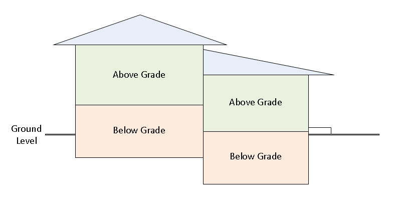 A drawing showing which levels are above and below grade on a 4-level split