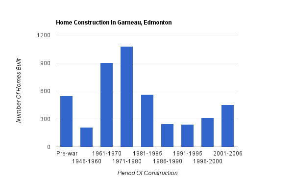 A bar graph showing when homes were constructed in Garneau