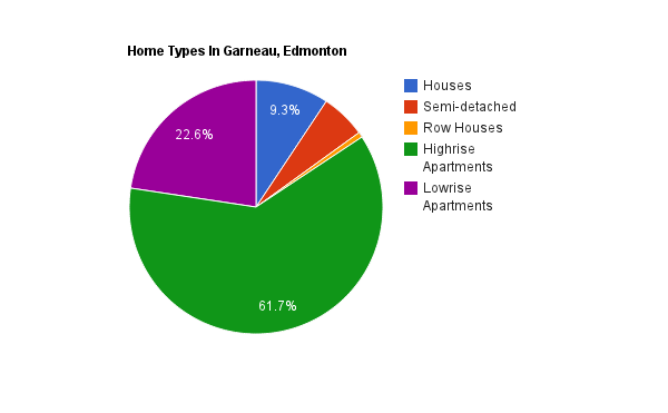 A pie chart showing home types in Garneau