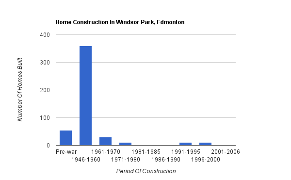 A bar graph showing when homes were constructed in Windsor Park