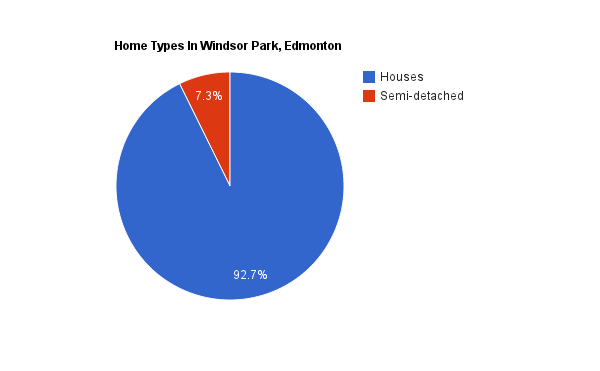 A pie chart showing home types in Windsor Park