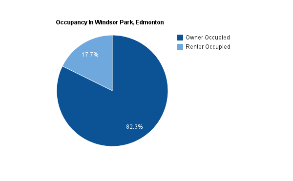 A pie chart showing the percentage of homes that are rented versus owned in Windsor Park