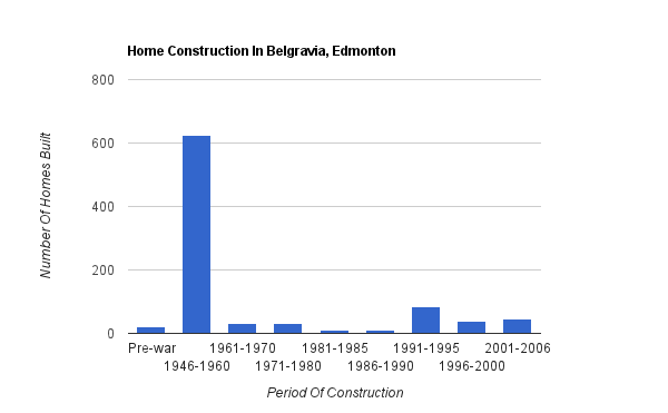 A bar graph showing when homes were constructed in Belgravia
