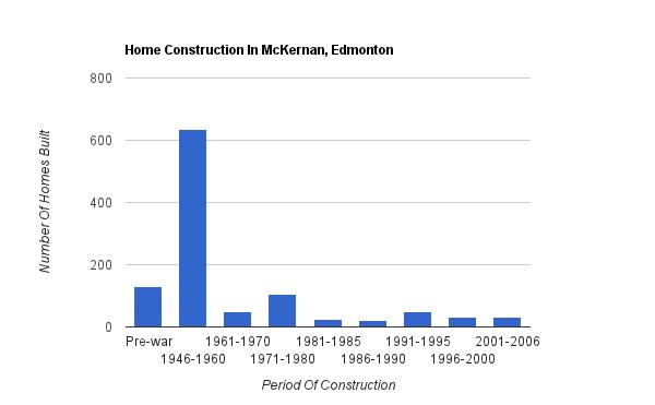 A bar graph showing when homes were constructed in McKernan