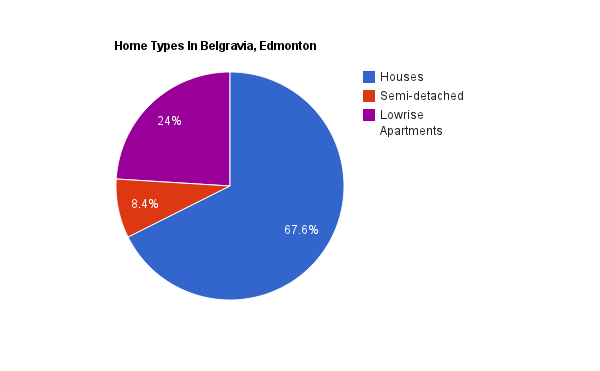 A pie chart showing home types in Belgravia