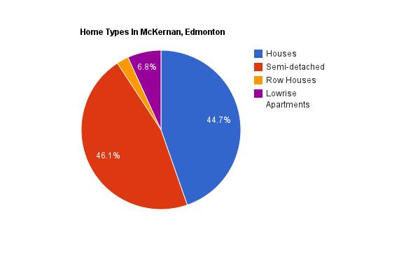 A pie chart showing home types in McKernan