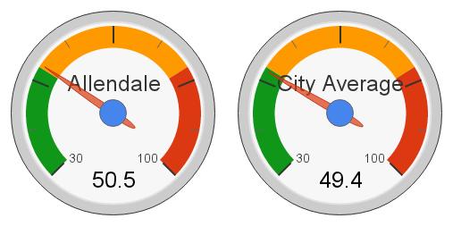 Allendale, Edmonton Hot Market Index (2012)