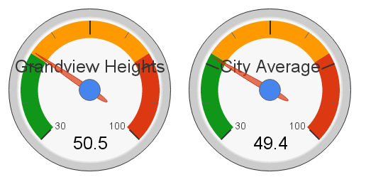 Grandview Heights, Edmonton Hot Market Index (2012)