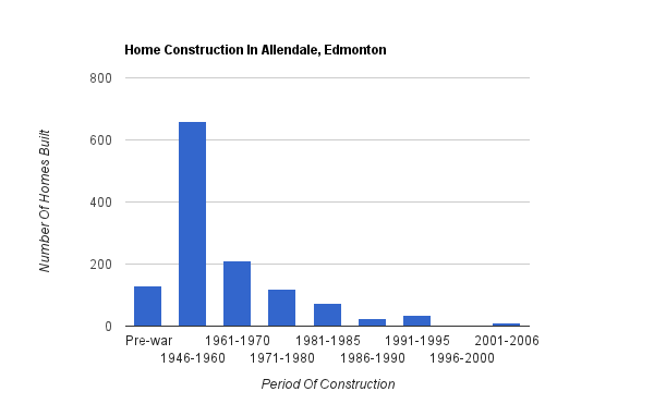 A bar graph showing when homes were constructed in Allendale