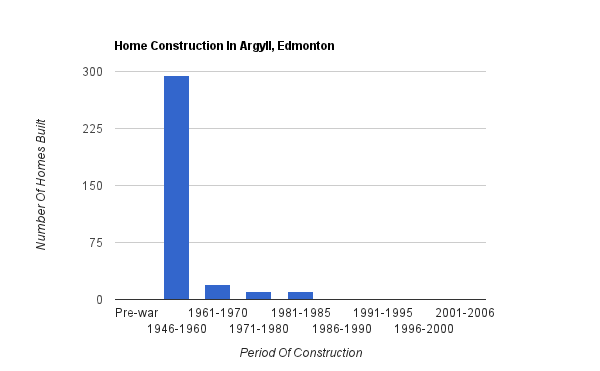 A bar graph showing when homes were constructed in Argyll*