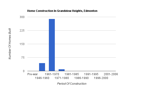 A bar graph showing when homes were constructed in Grandview Heights