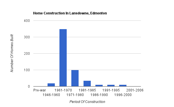 A bar graph showing when homes were constructed in Lansdowne