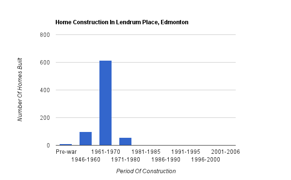 A bar graph showing when homes were constructed in Lendrum Place