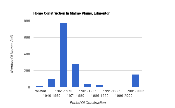 A bar graph showing when homes were constructed in Malmo Plains