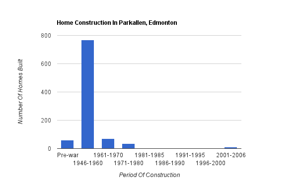 A bar graph showing when homes were constructed in Parkallen*