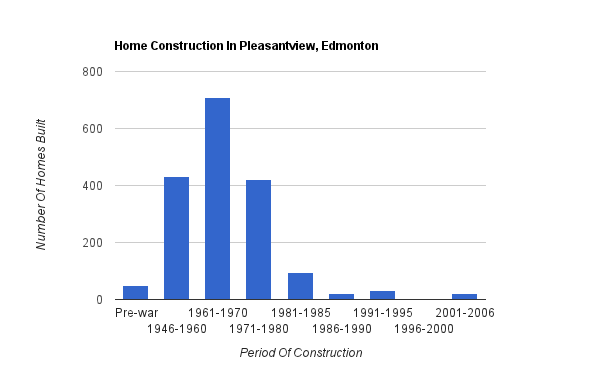 A bar graph showing when homes were constructed in Pleasantview