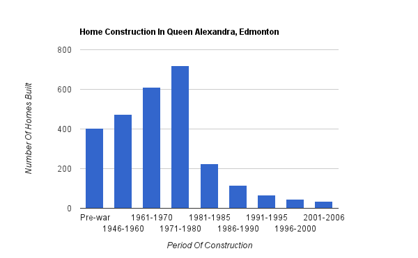 A bar graph showing when homes were constructed in Queen Alexandra*