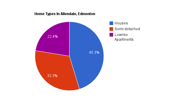 A pie chart showing home types in Allendale