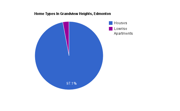 A pie chart showing home types in Grandview Heights