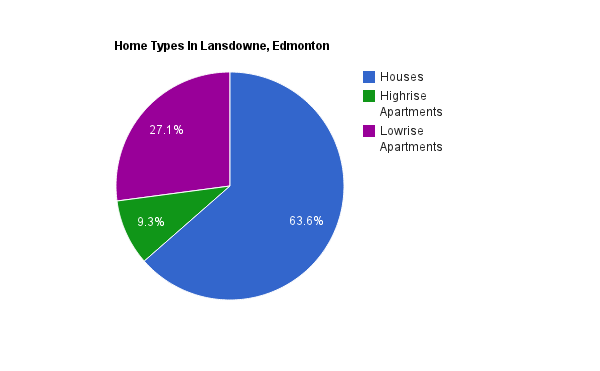 A pie chart showing home types in Lansdowne