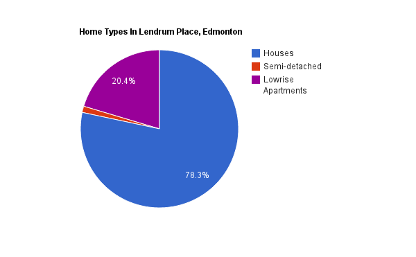 A pie chart showing home types in the Lendrum Place neighbourhood*