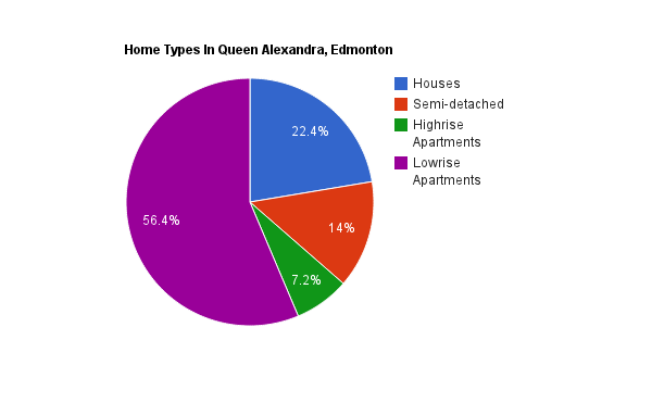 A pie chart showing home types in the Queen Alexandra neighbourhood*