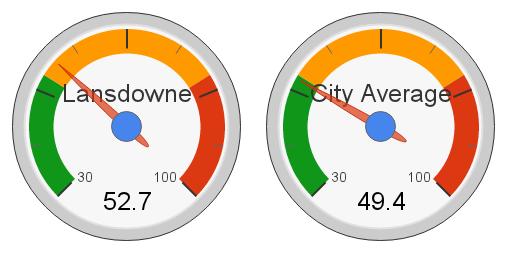 Lansdowne, Edmonton Hot Market Index (2012)