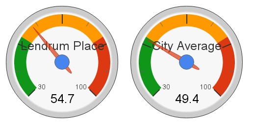 Lendrum Place, Edmonton Hot Market Index (2012)