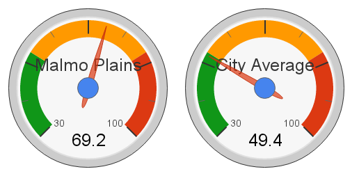 Malmo Plains, Edmonton Hot Market Index (2012)