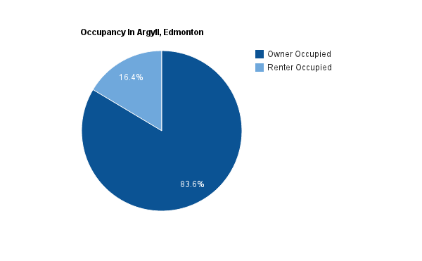 A pie chart showing how many homes are rented versus how many owned in Argyll*