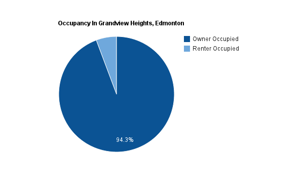 A pie chart showing the percentage of homes that are rented versus owned in Grandview Heights