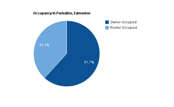 A pie chart showing how many homes are rented versus how many owned in Parkallen*