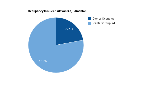 A pie chart showing how many homes are rented versus how many owned in Queen Alexandra*
