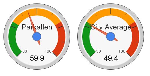 Parkallen, Edmonton Hot Market Index (2012)